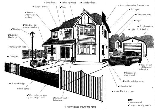 Home Security Risk Assessment | The Self-Sufficiency DIY Info Zone