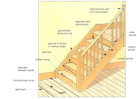Problems with Floors, Floorboards and Staircases | The Self ...