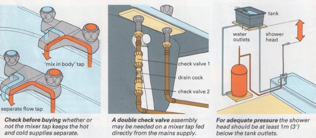 Bath Mixer Taps Problem Solving The Self Sufficiency