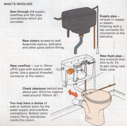 How To Replace A Toilet Cistern The Self Sufficiency Diy