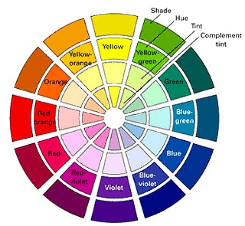 Decorating And Understanding The Colour Wheel The Self