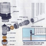 How to Fit a New Radiator Valve