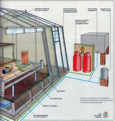 greenhouse heating systems 2. Black Bedroom Furniture Sets. Home Design Ideas