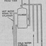 Hot Water System: Lagging the Water Tank